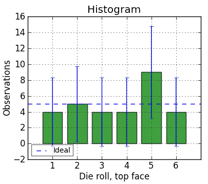 Histogram of a die for n=30